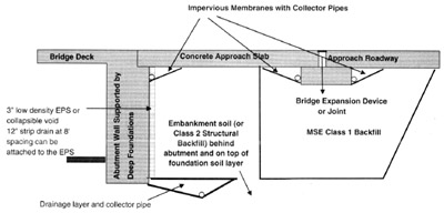 Abu-Hejleh et. al. Figure 5a - Recommended supporting systems and drainage details for sleeper slab: placement of MSE wall under sleeper slab.