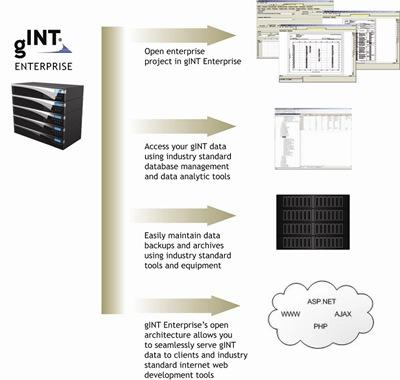 gINT Enterprise features