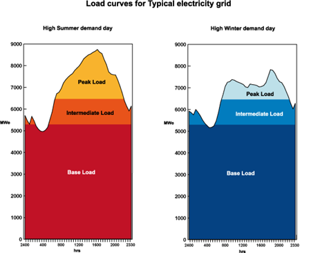 Load curves for typical electricity grid (from World Nuclear Association)