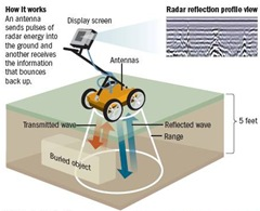 Ground Penetrating Radar or GPR as used in archaeology applications. Source: columbus Dispatch.