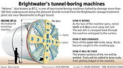 Brightwater Tunnel Boring Machine BT-2, nicknamed Helene. It was stuck some 300-ft underground for sever months while waiting for repair parts.