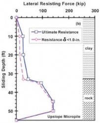 Lateral resistance function for micropile in clay socketed into bedrock