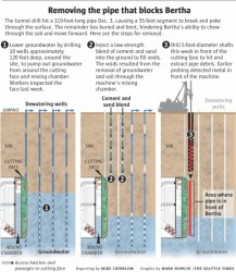 Infographic on measures used by STP to remove the steel well casing blocking the Bertha TBM