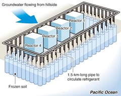 Ice wall to prevent migration of radioactive ground water at Fukushima Nuclear Facility