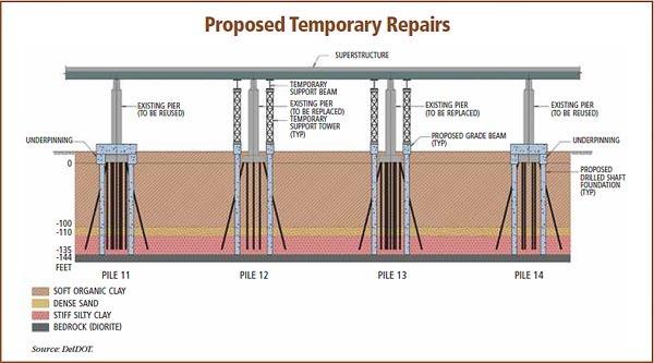 Proposed Temporary Repairs