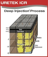 URETEK Deep Injection™ Process
