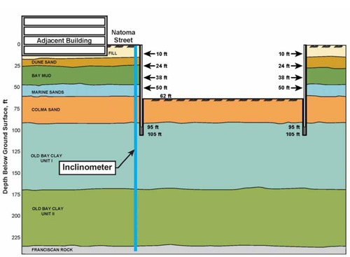 Soil Profile for Transbay Center - From 2012 Arup Presentation