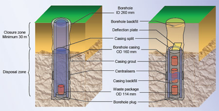 Borehole Disposal of Sealed Radioactive Sources or BOSS schematic diagram