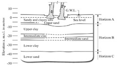 Soil Profile at Leaning Tower of Pisa -