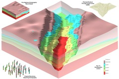 RockWorks screenshot - roadcut through stratigraphic model