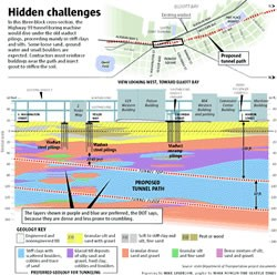 Hidden challenges of the Highway 99 tunnel project