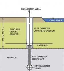 Collector well diagram
