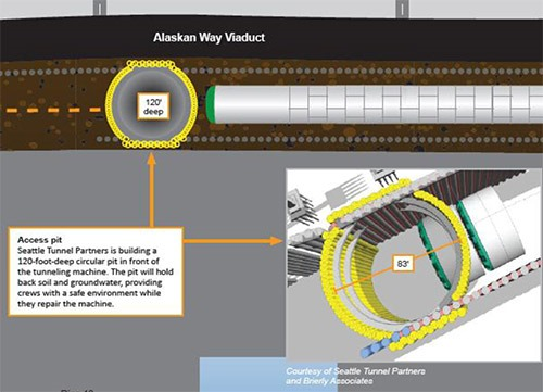 STP conceptual repair plan for Bertha.
