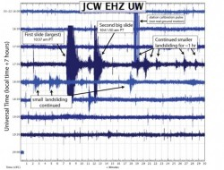 Two-fold failure event evident in the seismic data
