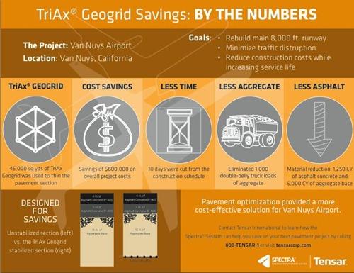 TriAx Geogrid
