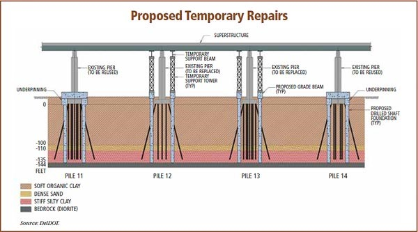 Proposed Temporary Repairs