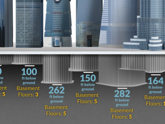 Foundations for the tallest skyscrapers